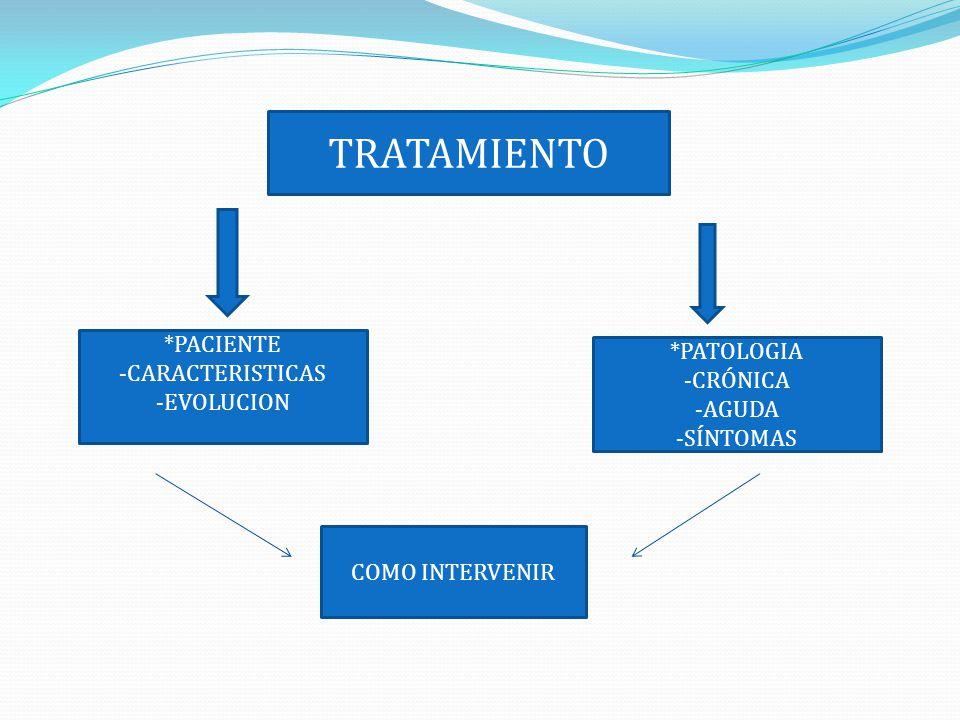 *PACIENTE -CARACTERISTICAS -EVOLUCION *PATOLOGIA -CRÓNICA -AGUDA -SÍNTOMAS COMO INTERVENIR