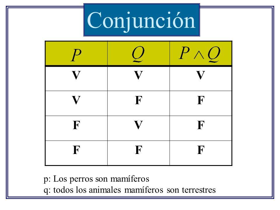 Conjunción VVV VFF FVF FFF p: Los perros son mamíferos q: todos los animales mamíferos son terrestres