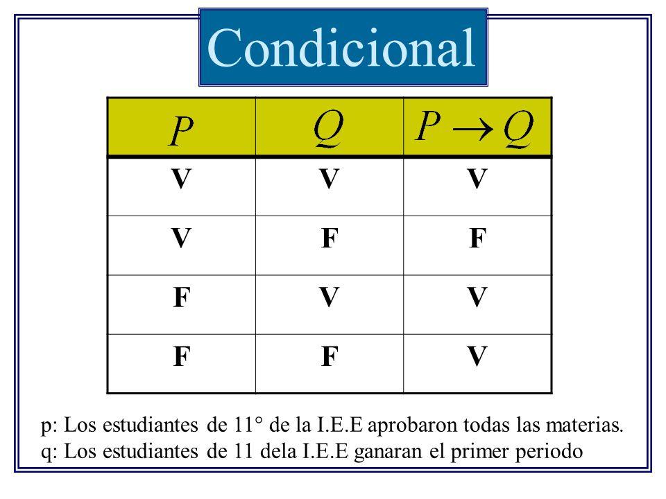 Condicional VVV VFF FVV FFV p: Los estudiantes de 11° de la I.E.E aprobaron todas las materias. q: Los estudiantes de 11 dela I.E.E ganaran el primer