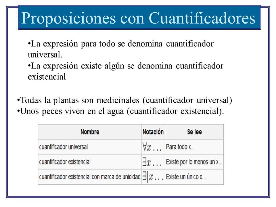 Proposiciones con Cuantificadores La expresión para todo se denomina cuantificador universal. La expresión existe algún se denomina cuantificador exis