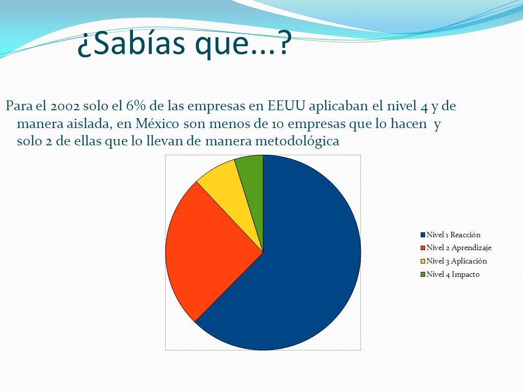 ¿Sabías que...? Para el 2002 solo el 6% de las empresas en EEUU aplicaban el nivel 4 y de manera aislada, en México son menos de 10 empresas que lo ha