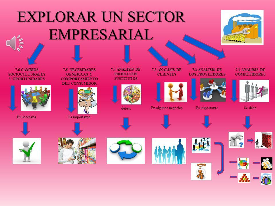 EXPLORAR UN SECTOR EMPRESARIAL 7.1 ANALISIS DE COMPETIDORES Se debe 7.2 ANALISIS DE LOS PROVEEDORES Es importante 7.3 ANALISIS DE CLIENTES En algunos negocios 7.4 ANALISIS DE PRODUCTOS SUSTITUTOS deben 7.5 NECESIDADES GENERICAS Y COMPORTAMIENTO DEL CONSUMIDOR Es importante 7.6 CAMBIOS SOCIOCULTURALES Y OPORTUNIDADES Es necesaria
