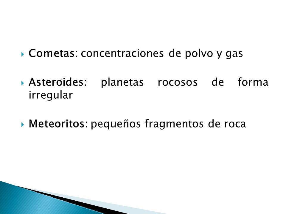Cometas: concentraciones de polvo y gas Asteroides: planetas rocosos de forma irregular Meteoritos: pequeños fragmentos de roca
