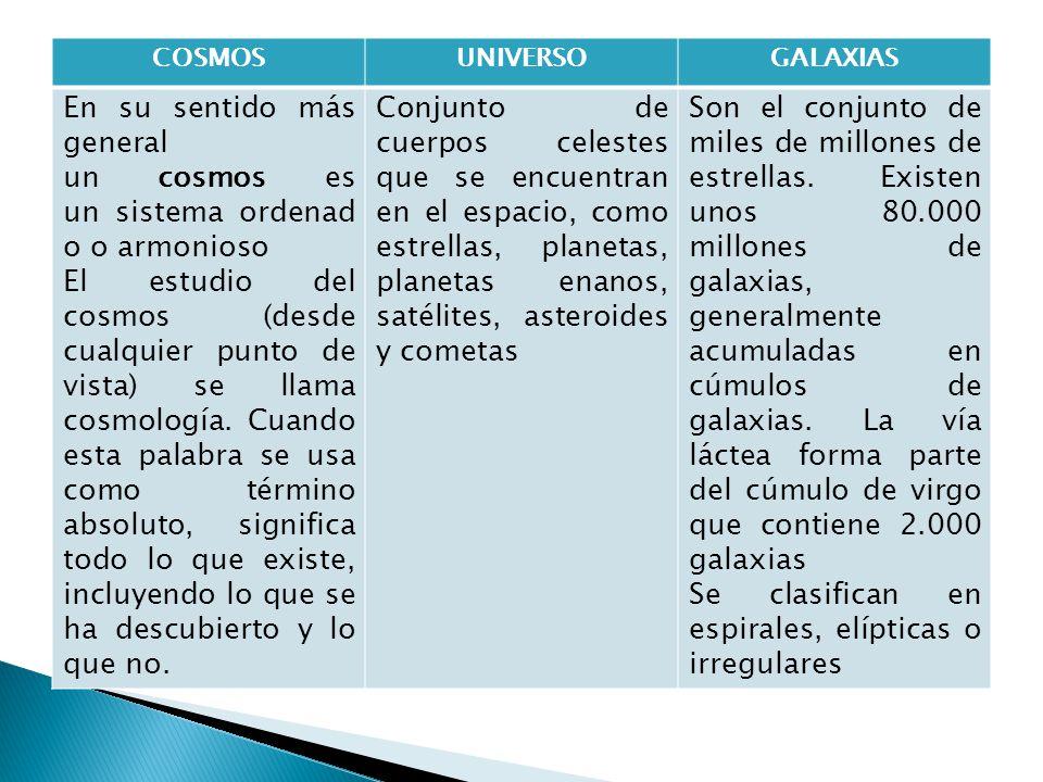 COSMOSUNIVERSOGALAXIAS En su sentido más general un cosmos es un sistema ordenad o o armonioso El estudio del cosmos (desde cualquier punto de vista)