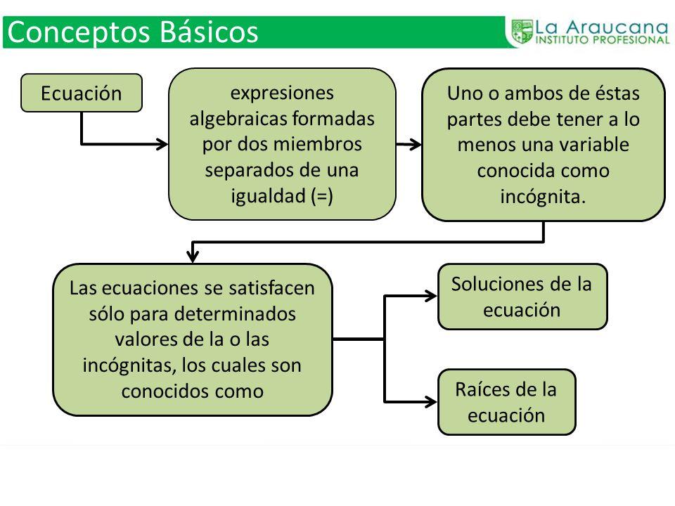 Conceptos Básicos expresiones algebraicas formadas por dos miembros separados de una igualdad (=) Uno o ambos de éstas partes debe tener a lo menos un