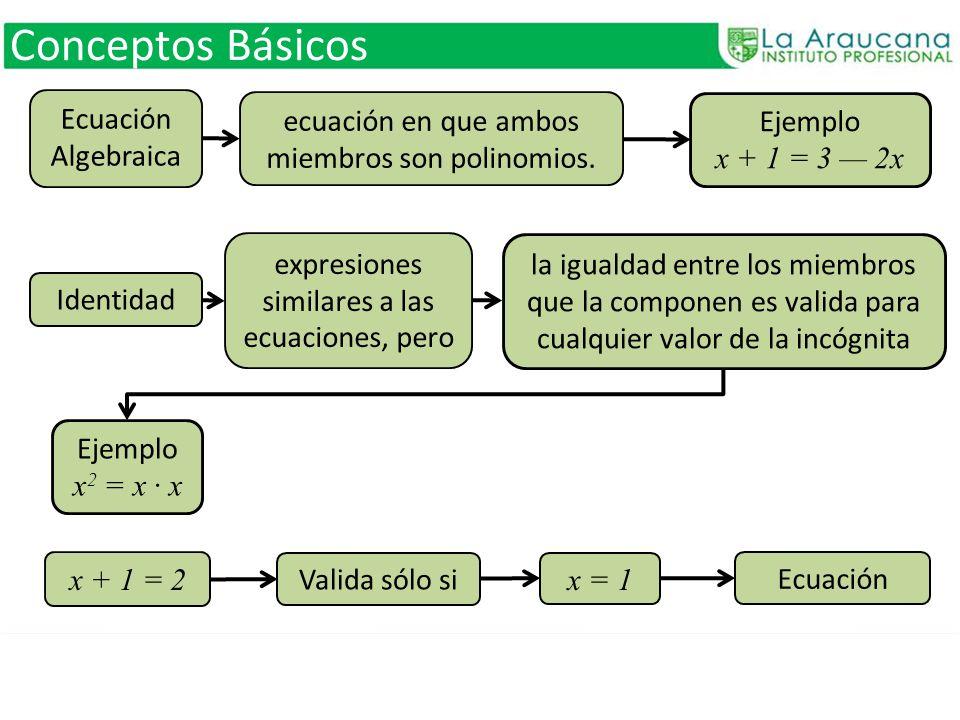 Conceptos Básicos ecuación en que ambos miembros son polinomios. Ejemplo x + 1 = 3 2x Ecuación Algebraica expresiones similares a las ecuaciones, pero