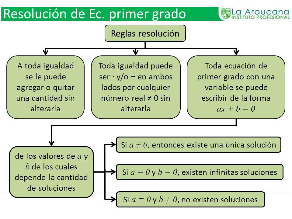 Resolución de Ec. primer grado A toda igualdad se le puede agregar o quitar una cantidad sin alterarla Reglas resolución Toda igualdad puede ser y/o ÷