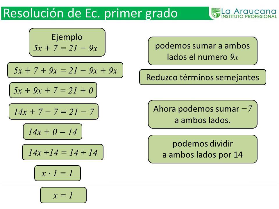 Resolución de Ec. primer grado Ejemplo 5x + 7 = 21 9x podemos sumar a ambos lados el numero 9x 5x + 7 + 9x = 21 9x + 9x 5x + 9x + 7 = 21 + 0 14x + 7 7