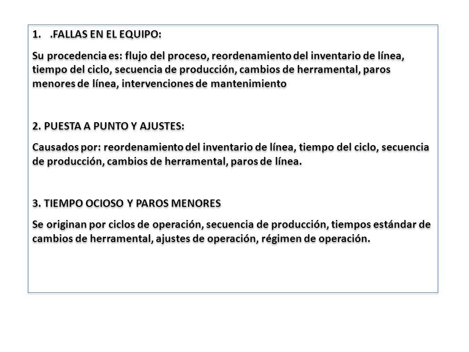 1..FALLAS EN EL EQUIPO: Su procedencia es: flujo del proceso, reordenamiento del inventario de línea, tiempo del ciclo, secuencia de producción, cambi