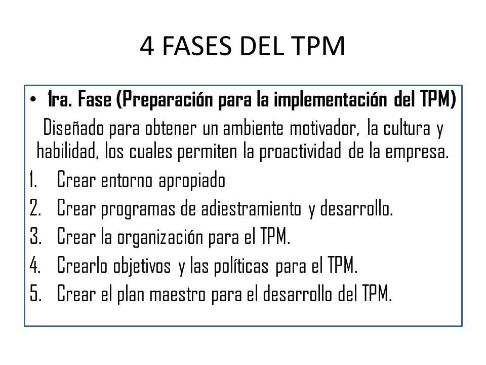 4 FASES DEL TPM 1ra. Fase (Preparación para la implementación del TPM) Diseñado para obtener un ambiente motivador, la cultura y habilidad, los cuales