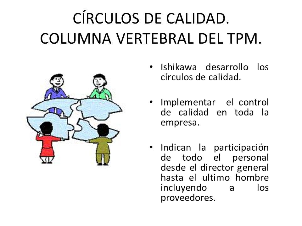 CÍRCULOS DE CALIDAD. COLUMNA VERTEBRAL DEL TPM. Ishikawa desarrollo los círculos de calidad. Implementar el control de calidad en toda la empresa. Ind