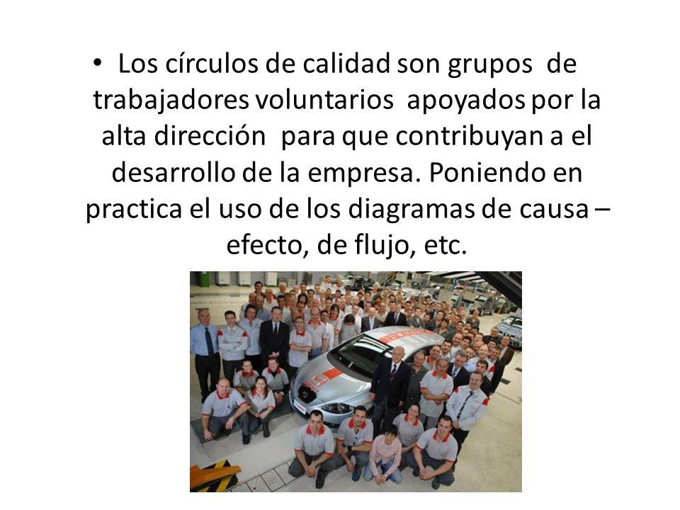 Los círculos de calidad son grupos de trabajadores voluntarios apoyados por la alta dirección para que contribuyan a el desarrollo de la empresa. Poni