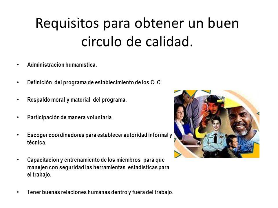 Requisitos para obtener un buen circulo de calidad. Administración humanística. Definición del programa de establecimiento de los C. C. Respaldo moral