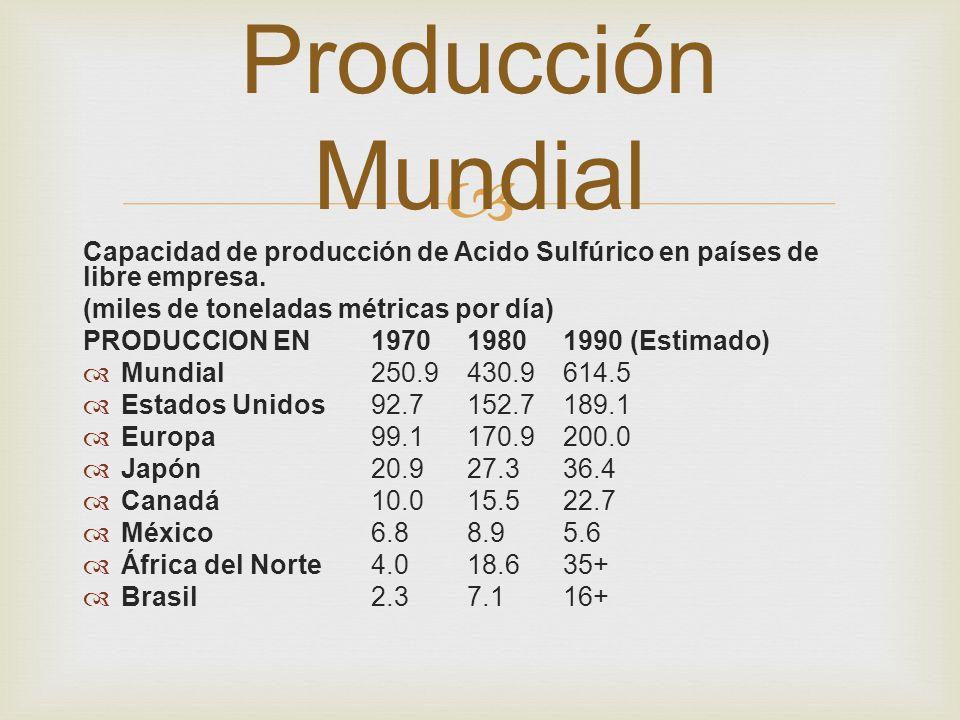 Capacidad de producción de Acido Sulfúrico en países de libre empresa. (miles de toneladas métricas por día) PRODUCCION EN197019801990 (Estimado) Mund