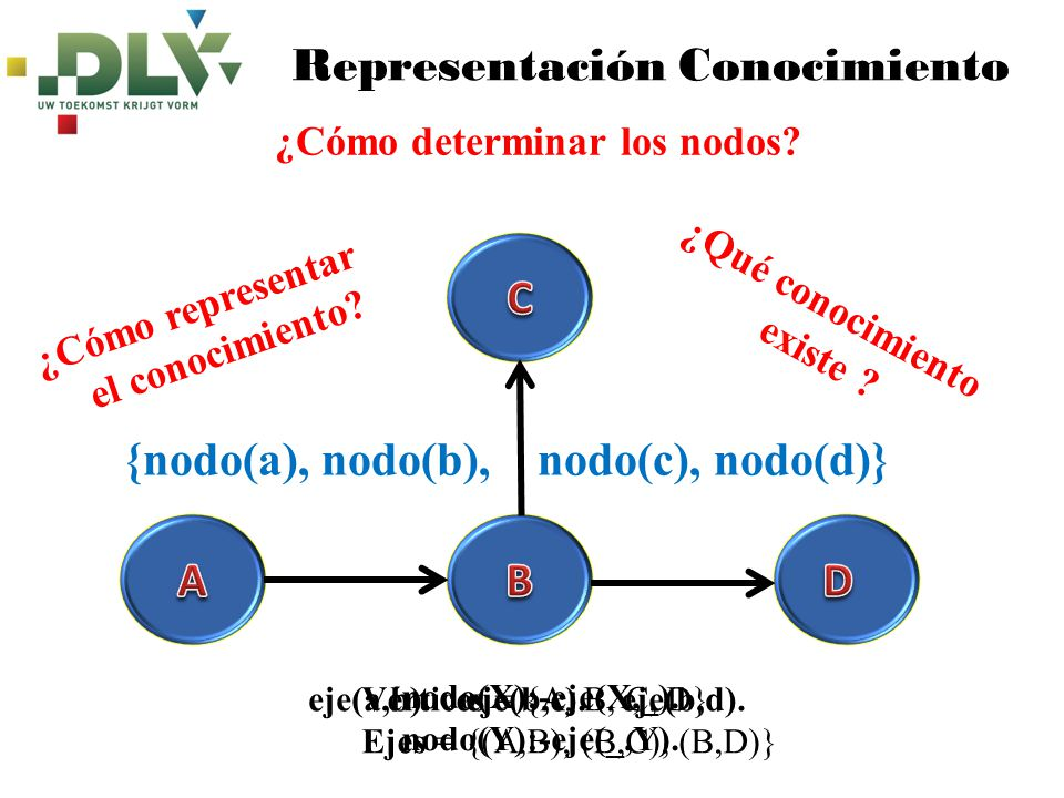 Vértices = {A, B, C, D} Ejes = {(A,B), (B,C), (B,D)} Representación Conocimiento ¿Cómo determinar los nodos? ¿Cómo representar el conocimiento? ¿Qué c