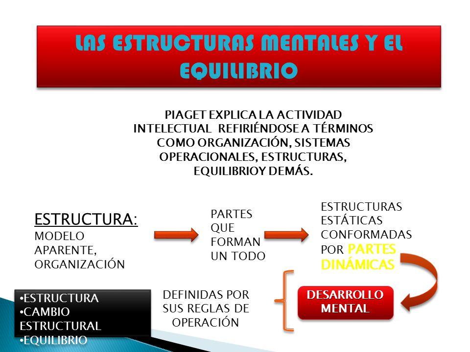 LAS ESTRUCTURAS MENTALES Y EL EQUILIBRIO PIAGET EXPLICA LA ACTIVIDAD INTELECTUAL REFIRIÉNDOSE A TÉRMINOS COMO ORGANIZACIÓN, SISTEMAS OPERACIONALES, ES