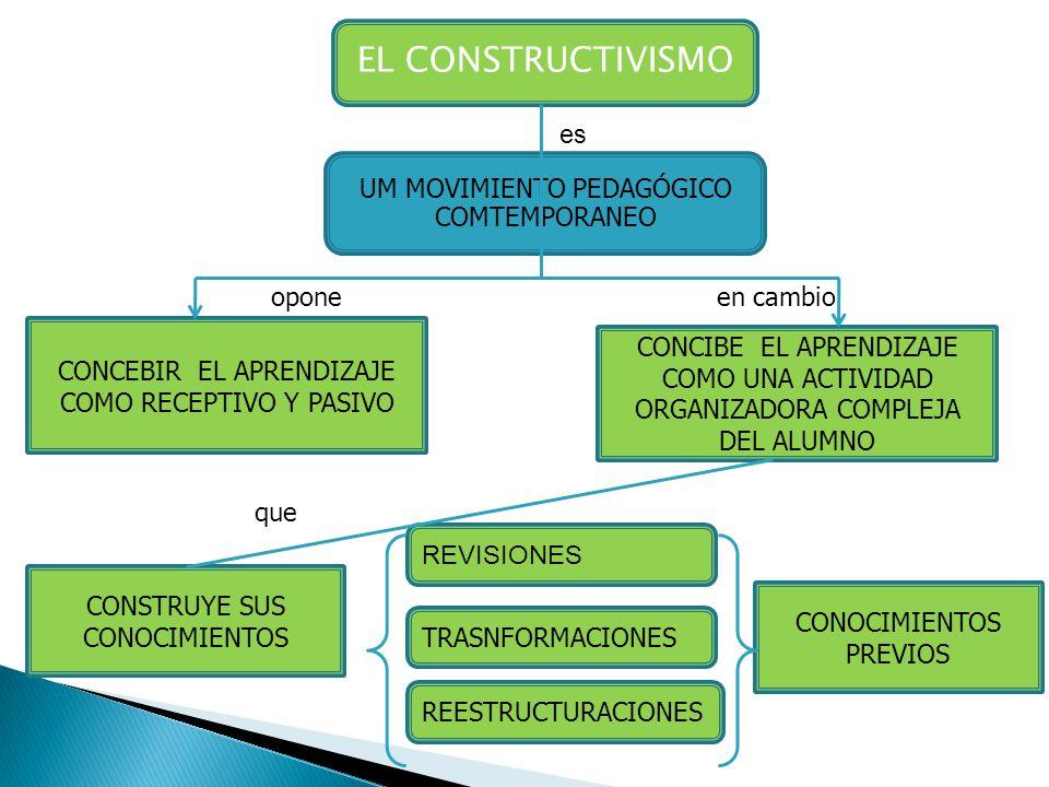 EL CONSTRUCTIVISMO es UM MOVIMIENTO PEDAGÓGICO COMTEMPORANEO opone CONCEBIR EL APRENDIZAJE COMO RECEPTIVO Y PASIVO CONCIBE EL APRENDIZAJE COMO UNA ACT