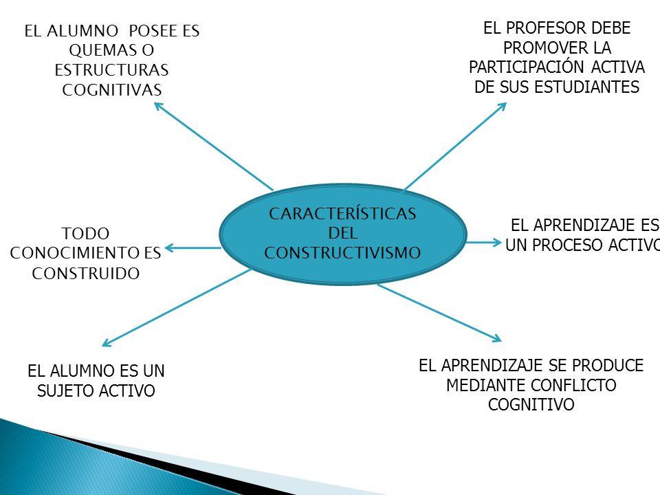 CARACTERÍSTICAS DEL CONSTRUCTIVISMO TODO CONOCIMIENTO ES CONSTRUIDO EL ALUMNO ES UN SUJETO ACTIVO EL PROFESOR DEBE PROMOVER LA PARTICIPACIÓN ACTIVA DE