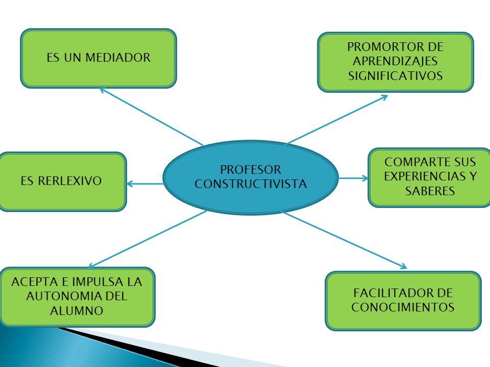 PROFESOR CONSTRUCTIVISTA ES UN MEDIADOR PROMORTOR DE APRENDIZAJES SIGNIFICATIVOS FACILITADOR DE CONOCIMIENTOS ACEPTA E IMPULSA LA AUTONOMIA DEL ALUMNO
