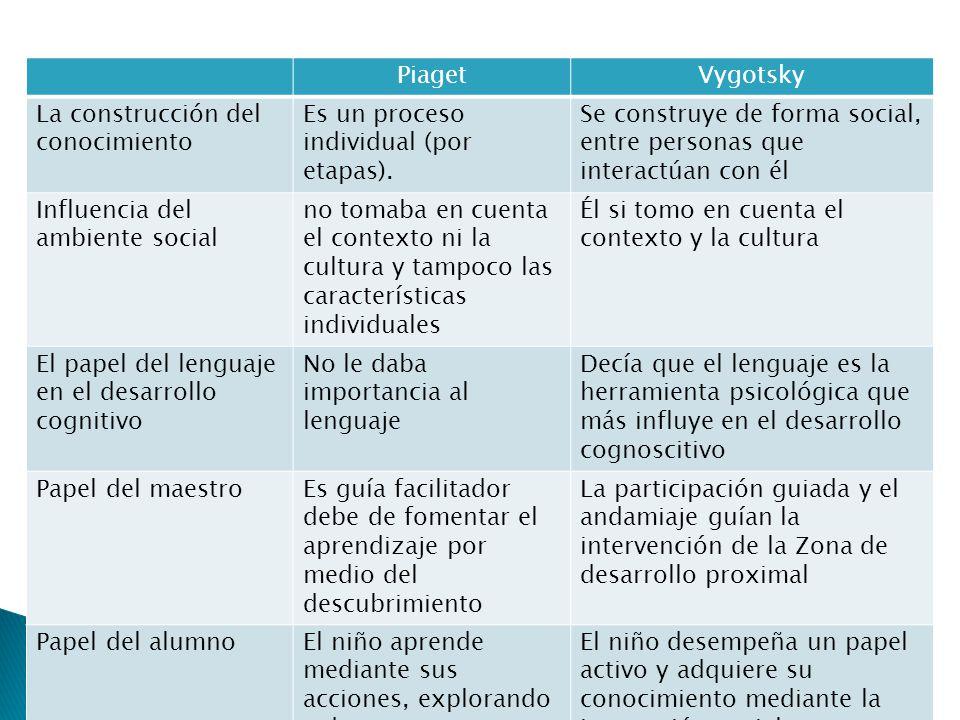 PiagetVygotsky La construcción del conocimiento Es un proceso individual (por etapas). Se construye de forma social, entre personas que interactúan co