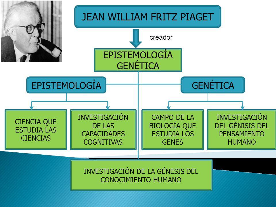 JEAN WILLIAM FRITZ PIAGET EPISTEMOLOGÍA GENÉTICA EPISTEMOLOGÍAGENÉTICA CIENCIA QUE ESTUDIA LAS CIENCIAS INVESTIGACIÓN DE LAS CAPACIDADES COGNITIVAS CA