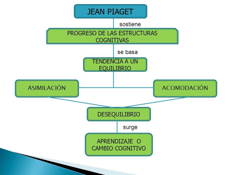 JEAN PIAGET sostiene PROGRESO DE LAS ESTRUCTURAS COGNITIVAS se basa TENDENCIA A UN EQUILIBRIO ASIMILACIÓN ACOMODACIÓN DESEQUILIBRIO surge APRENDIZAJE