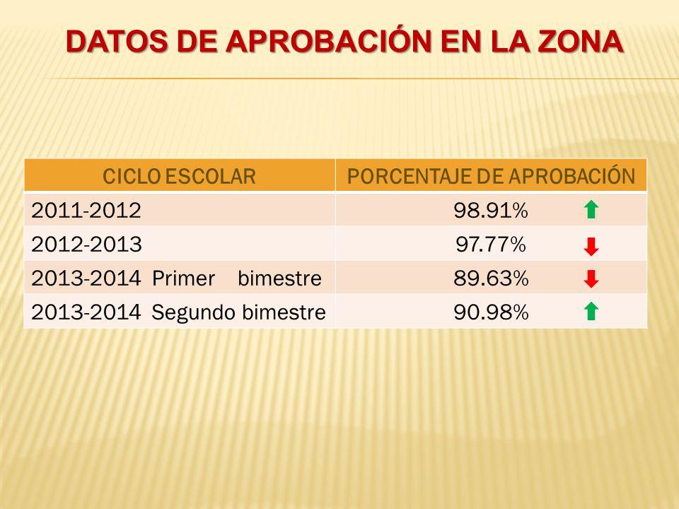 DATOS DE APROBACIÓN EN LA ZONA CICLO ESCOLARPORCENTAJE DE APROBACIÓN 2011-201298.91% 2012-201397.77% 2013-2014 Primer bimestre89.63% 2013-2014 Segundo bimestre90.98%