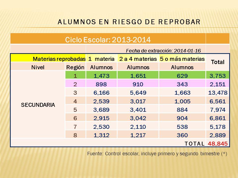 ALUMNOS EN RIESGO DE REPROBAR Fuente: Control escolar, incluye primero y segundo bimestre (*) Ciclo Escolar: 2013-2014 Fecha de extracción: 2014-01-16 Materias reprobadas1 materia2 a 4 materias5 o más materias Total NivelRegiónAlumnos SECUNDARIA 11,4731,6516293,753 28989103432,151 36,1665,6491,66313,478 42,5393,0171,0056,561 53,6893,4018847,974 62,9153,0429046,861 72,5302,1105385,178 81,3121,2173602,889 TOTAL48,845