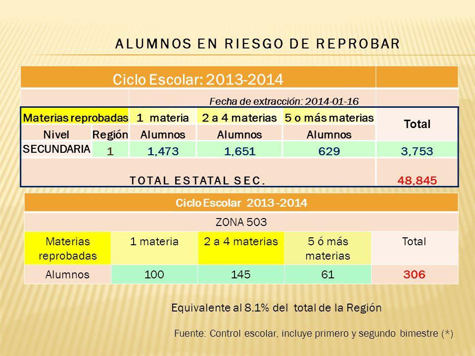 ALUMNOS EN RIESGO DE REPROBAR Fuente: Control escolar, incluye primero y segundo bimestre (*) Ciclo Escolar: 2013-2014 Fecha de extracción: 2014-01-16 Materias reprobadas1 materia2 a 4 materias5 o más materias Total NivelRegiónAlumnos SECUNDARIA 11,4731,6516293,753 TOTAL ESTATAL SEC.48,845 Ciclo Escolar 2013 -2014 ZONA 503 Materias reprobadas 1 materia2 a 4 materias5 ó más materias Total Alumnos10014561306 Equivalente al 8.1% del total de la Región