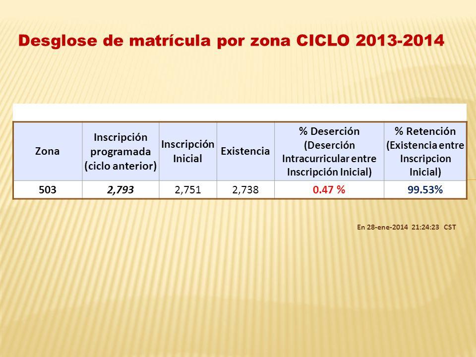 Zona Inscripción programada (ciclo anterior) Inscripción Inicial Existencia % Deserción (Deserción Intracurricular entre Inscripción Inicial) % Retención (Existencia entre Inscripcion Inicial) 5032,7932,7512,7380.47 %99.53% Desglose de matrícula por zona CICLO 2013-2014 En 28-ene-2014 21:24:23 CST