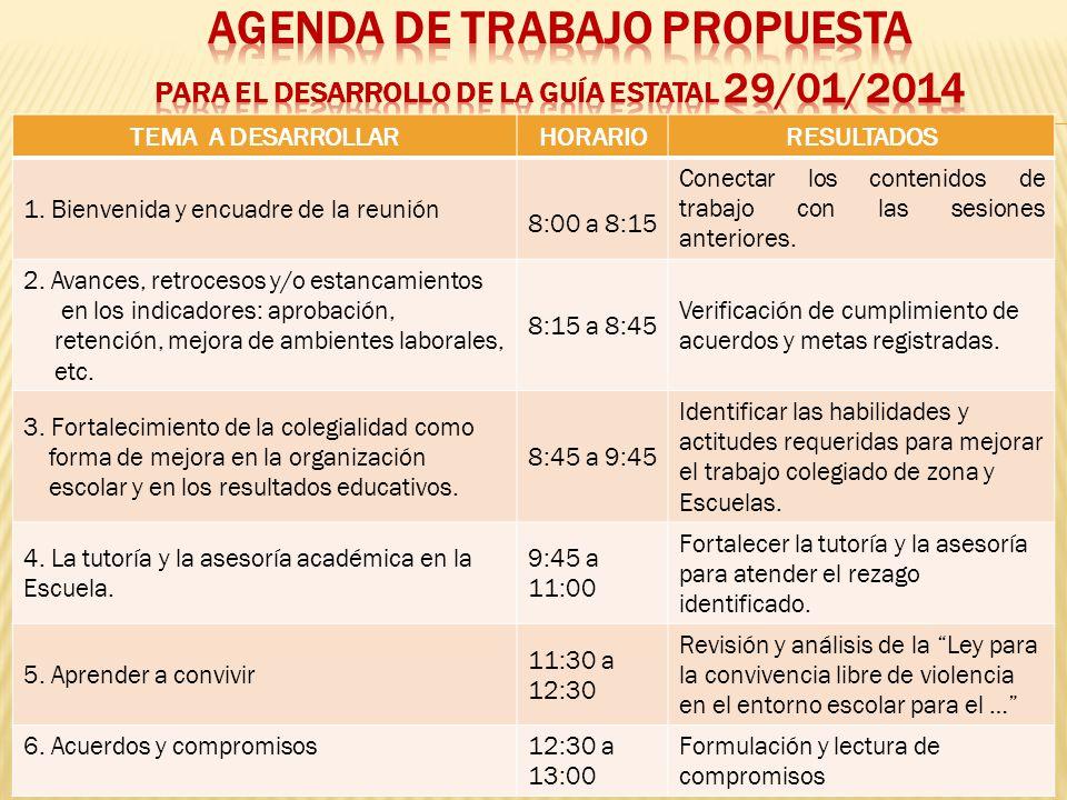 TEMA A DESARROLLARHORARIORESULTADOS 1. Bienvenida y encuadre de la reunión 8:00 a 8:15 Conectar los contenidos de trabajo con las sesiones anteriores.
