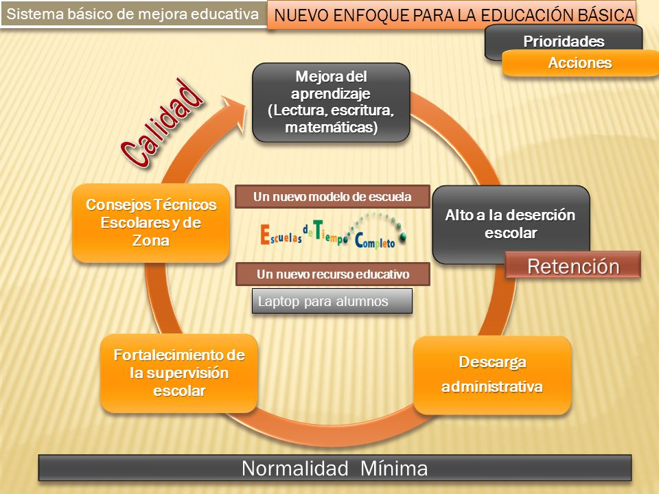 Mejora del aprendizaje (Lectura, escritura, matemáticas) Alto a la deserción escolar DescargaadministrativaDescargaadministrativa Fortalecimiento de l