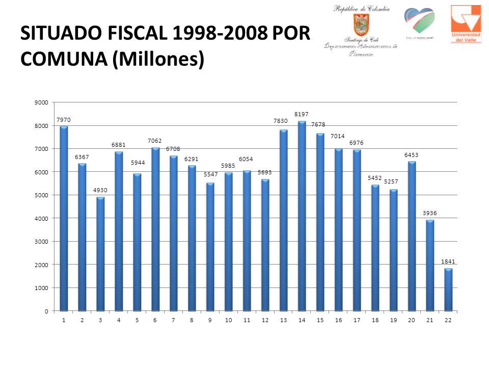 SITUADO FISCAL 1998-2008 POR COMUNA (Millones) Departamento Administrativo de Planeación