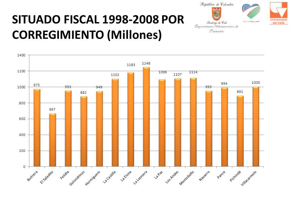 SITUADO FISCAL 1998-2008 POR CORREGIMIENTO (Millones) Departamento Administrativo de Planeación