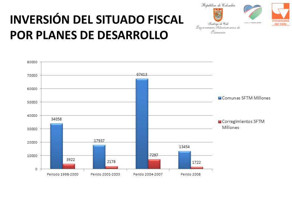 INVERSIÓN DEL SITUADO FISCAL POR PLANES DE DESARROLLO Departamento Administrativo de Planeación