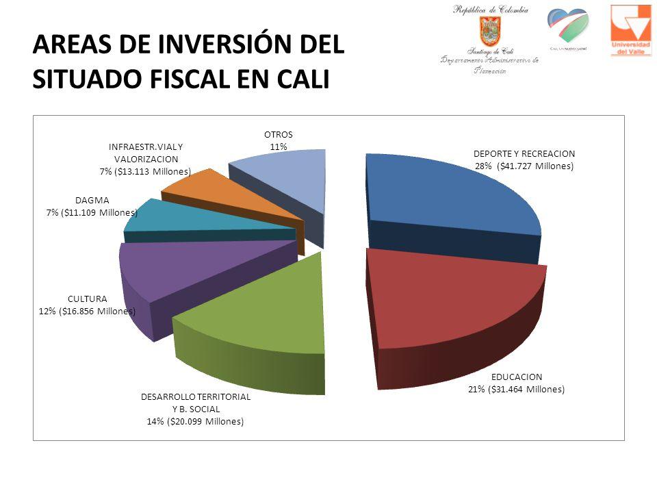 AREAS DE INVERSIÓN DEL SITUADO FISCAL EN CALI Departamento Administrativo de Planeación