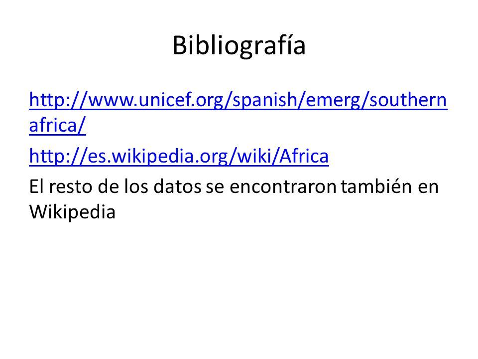 Bibliografía http://www.unicef.org/spanish/emerg/southern africa/ http://es.wikipedia.org/wiki/Africa El resto de los datos se encontraron también en