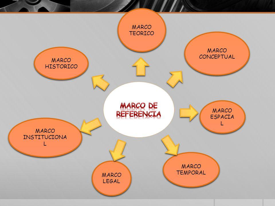 MARCO TEORICO MARCO CONCEPTUAL MARCO ESPACIA L MARCO TEMPORAL MARCO LEGAL MARCO INSTITUCIONA L MARCO HISTORICO
