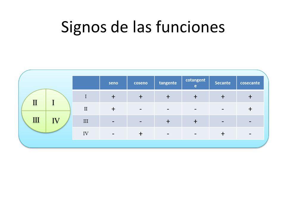 Signos de las funciones