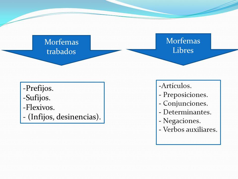 Morfemas trabados Morfemas Libres -Prefijos. -Sufijos. -Flexivos. - (Infijos, desinencias). -Artículos. - Preposiciones. - Conjunciones. - Determinant