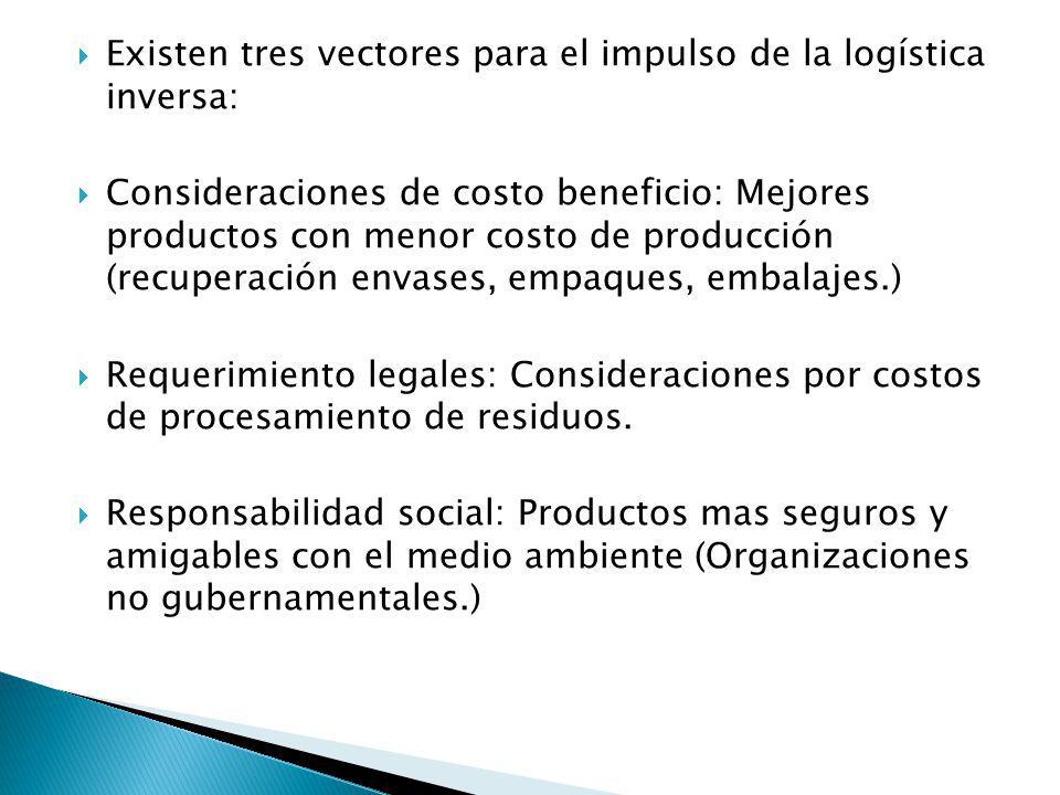 Existen tres vectores para el impulso de la logística inversa: Consideraciones de costo beneficio: Mejores productos con menor costo de producción (re