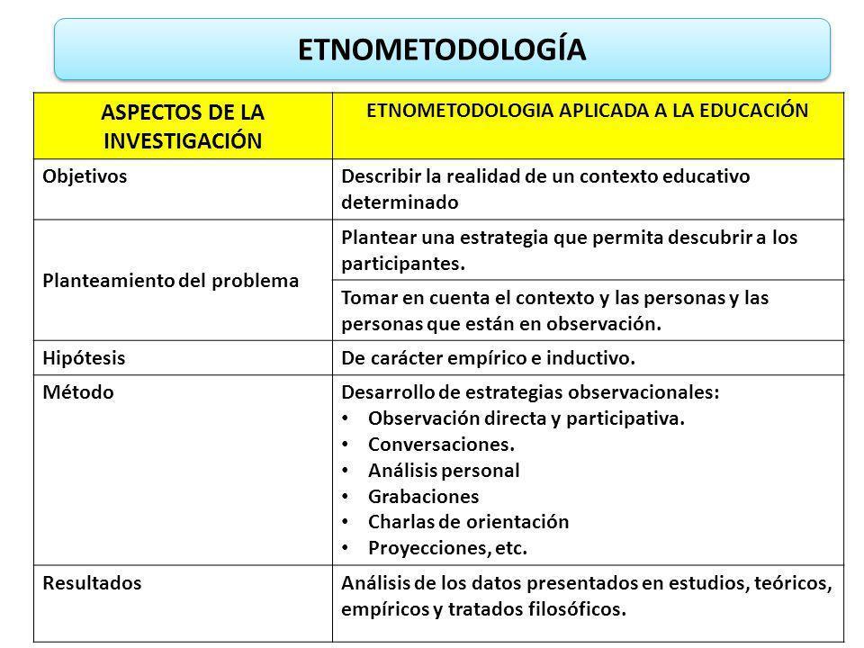 ETNOMETODOLOGÍA ASPECTOS DE LA INVESTIGACIÓN ETNOMETODOLOGIA APLICADA A LA EDUCACIÓN ObjetivosDescribir la realidad de un contexto educativo determina