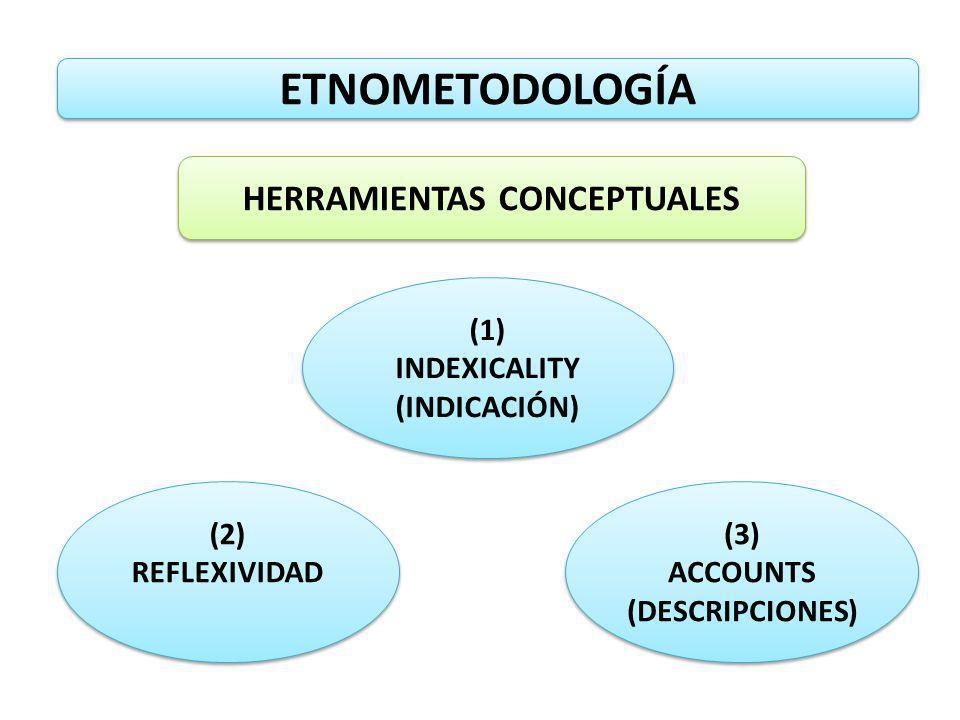 ETNOMETODOLOGÍA HERRAMIENTAS CONCEPTUALES (1) INDEXICALITY (INDICACIÓN) (1) INDEXICALITY (INDICACIÓN) (2) REFLEXIVIDAD (3) ACCOUNTS (DESCRIPCIONES) (3