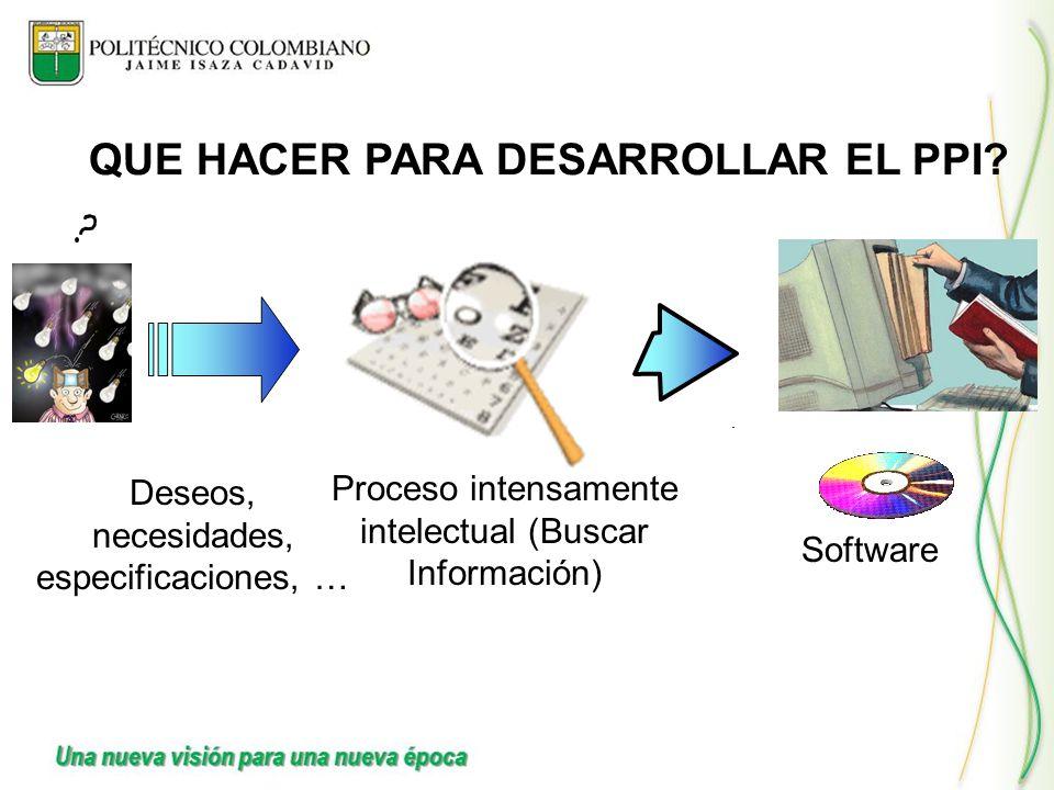 Deseos, necesidades, especificaciones, … Software Proceso intensamente intelectual (Buscar Información) QUE HACER PARA DESARROLLAR EL PPI?