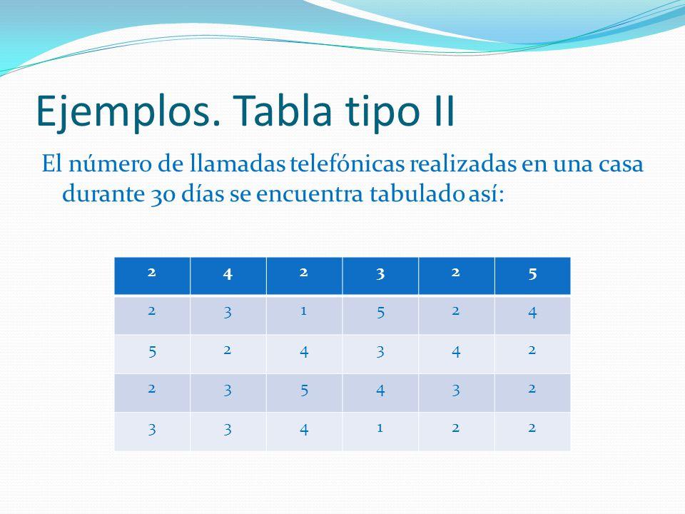 Ejemplos. Tabla tipo II El número de llamadas telefónicas realizadas en una casa durante 30 días se encuentra tabulado así: 242325 231524 524342 23543
