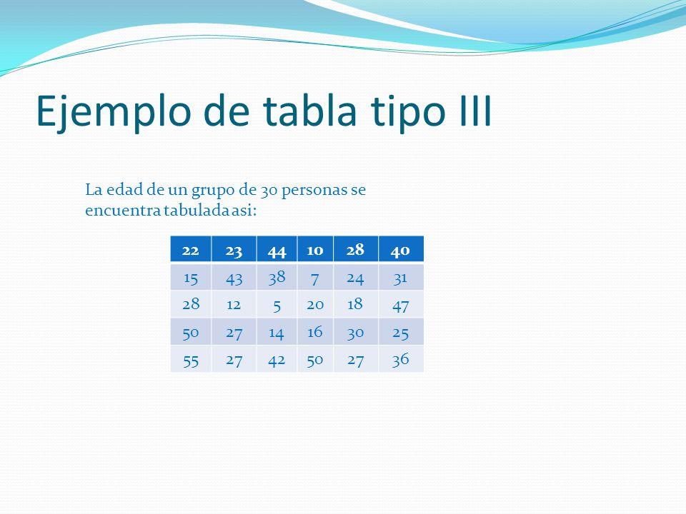 Ejemplo de tabla tipo III 222344102840 15433872431 28125201847 502714163025 552742502736 La edad de un grupo de 30 personas se encuentra tabulada asi: