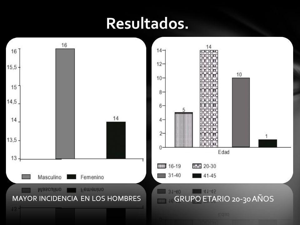 Resultados. MAYOR INCIDENCIA EN LOS HOMBRES GRUPO ETARIO 20-30 AÑOS