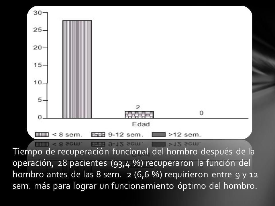 Tiempo de recuperación funcional del hombro después de la operación, 28 pacientes (93,4 %) recuperaron la función del hombro antes de las 8 sem. 2 (6,