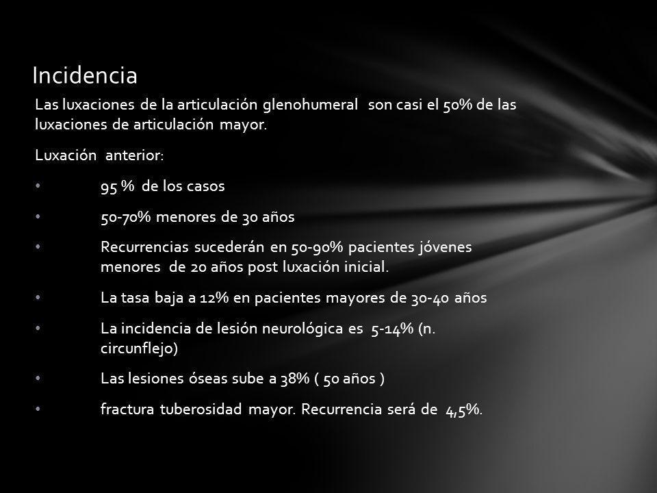 Incidencia Las luxaciones de la articulación glenohumeral son casi el 50% de las luxaciones de articulación mayor. Luxación anterior: 95 % de los caso