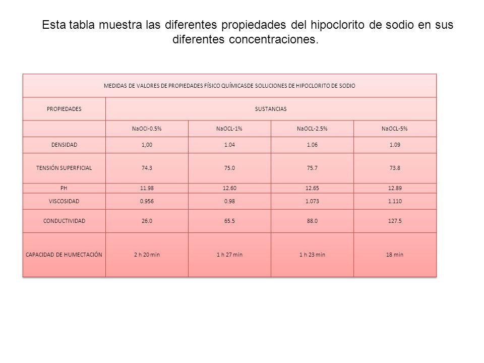 Esta tabla muestra las diferentes propiedades del hipoclorito de sodio en sus diferentes concentraciones.